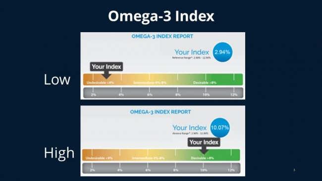 Caption: Example of the Omega-3 Index, the method utilized in this study for measuring omega-3 fatty acid levels in red blood cell membranes in the study. Credit: William S. Harris, PHD